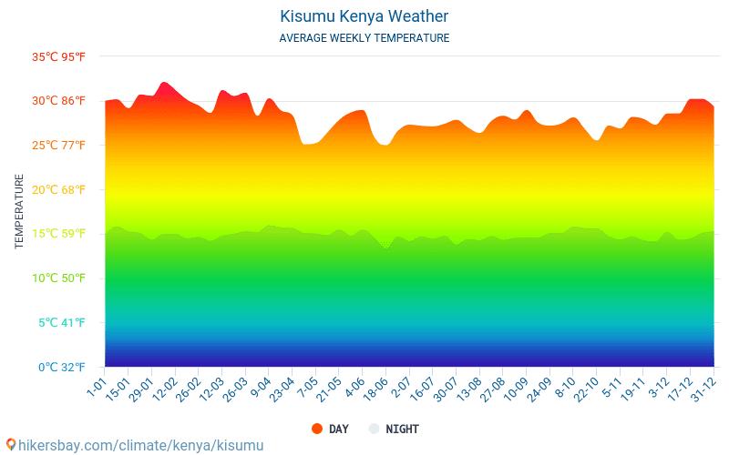 Kisumu - Clima y temperaturas medias mensuales 2015 - 2021 Temperatura media en Kisumu sobre los años. Tiempo promedio en Kisumu, Kenia. hikersbay.com