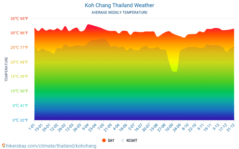Koh Chang - Average Monthly temperatures and weather 2015 - 2020 Average temperature in Koh Chang over the years. Average Weather in Koh Chang, Thailand. hikersbay.com