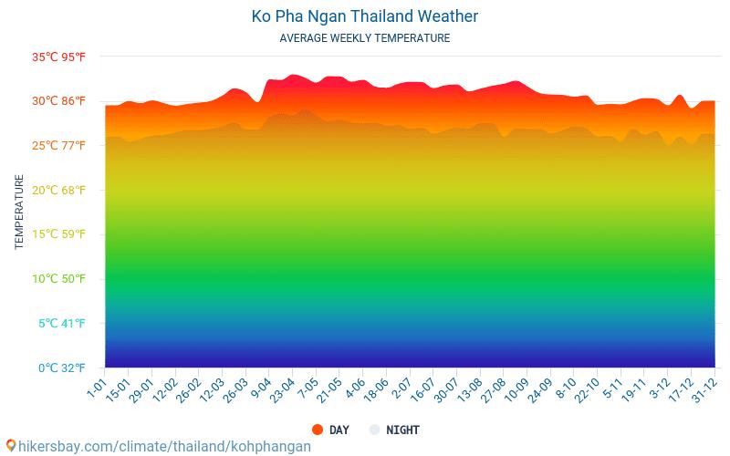 Koh Phangan - Mēneša vidējā temperatūra un laika 2015 - 2021 Vidējā temperatūra ir Koh Phangan pa gadiem. Vidējais laika Koh Phangan, Taizeme. hikersbay.com