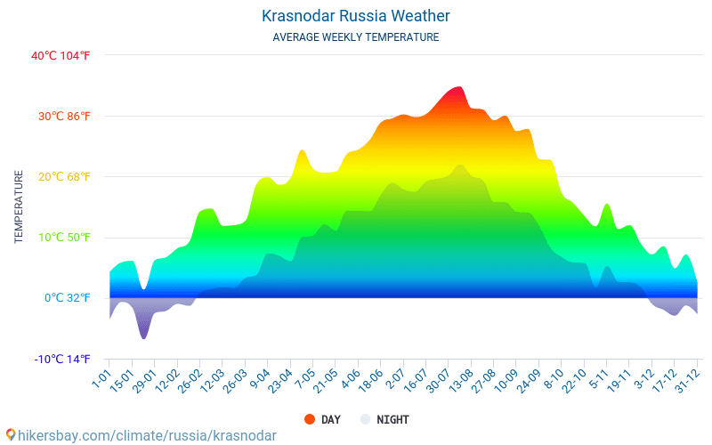 Krasnodar Weather In April In Krasnodar Russia 2020