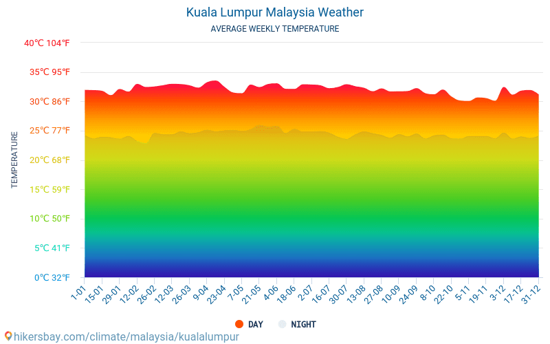 Kuala Lumpur Cuaca Di September Di Kuala Lumpur Malaysia 2020