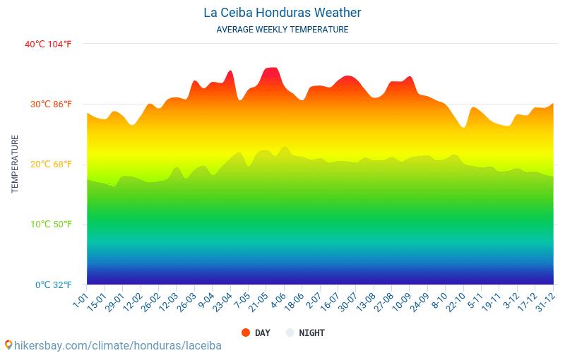 La Ceiba - Keskimääräiset kuukausi lämpötilat ja sää 2015 - 2021 Keskilämpötila La Ceiba vuoden aikana. Keskimääräinen Sää La Ceiba, Honduras. hikersbay.com