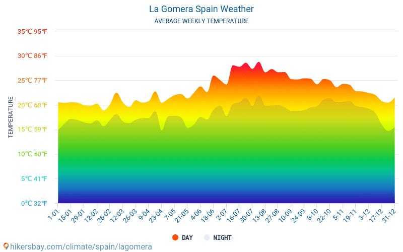 라고메라 섬 - 평균 매달 온도 날씨 2015 - 2021 수 년에 걸쳐 라고메라 섬 에서 평균 온도입니다. 라고메라 섬, 스페인 의 평균 날씨입니다. hikersbay.com