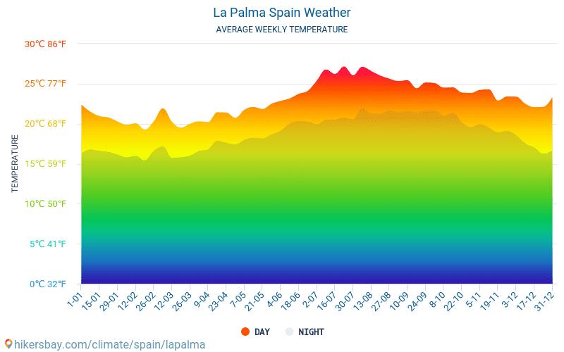 La Palma - Temperaturi medii lunare şi vreme 2015 - 2021 Temperatura medie în La Palma ani. Meteo medii în La Palma, Spania. hikersbay.com