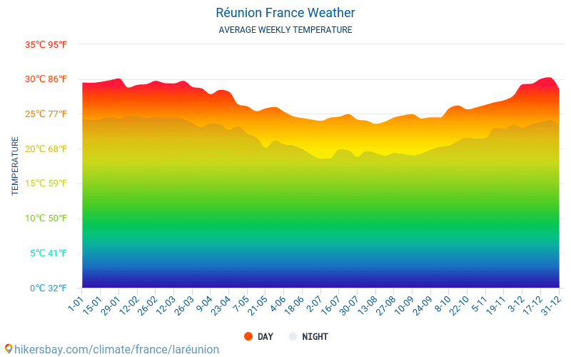 Réunion - Average Monthly temperatures and weather 2015 - 2020 Average temperature in Réunion over the years. Average Weather in Réunion, France. hikersbay.com