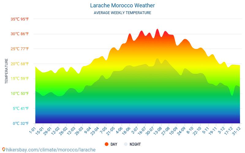 Larache - Átlagos havi hőmérséklet és időjárás 2015 - 2021 Larache Átlagos hőmérséklete az évek során. Átlagos Időjárás Larache, Marokkó. hikersbay.com