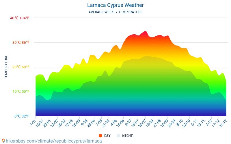 Lárnaca - Clima y temperaturas medias mensuales 2015 - 2021 Temperatura media en Lárnaca sobre los años. Tiempo promedio en Lárnaca, Chipre. hikersbay.com