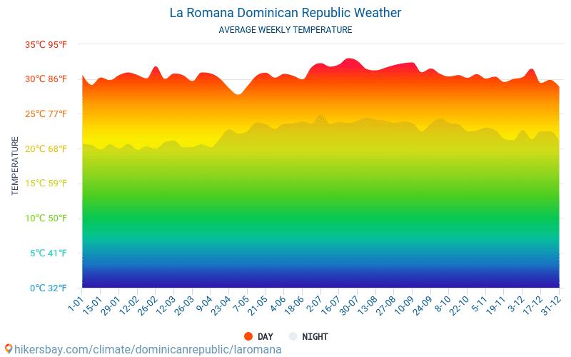 La Romana - Gjennomsnittlig månedlig temperaturen og været 2015 - 2021 Gjennomsnittstemperaturen i La Romana gjennom årene. Gjennomsnittlige været i La Romana, Den dominikanske republikk. hikersbay.com