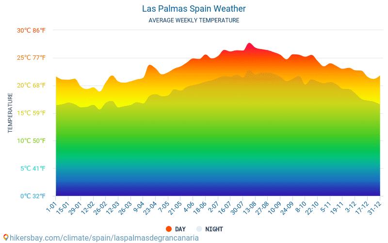 라스팔마스 - 평균 매달 온도 날씨 2015 - 2021 수 년에 걸쳐 라스팔마스 에서 평균 온도입니다. 라스팔마스, 스페인 의 평균 날씨입니다. hikersbay.com