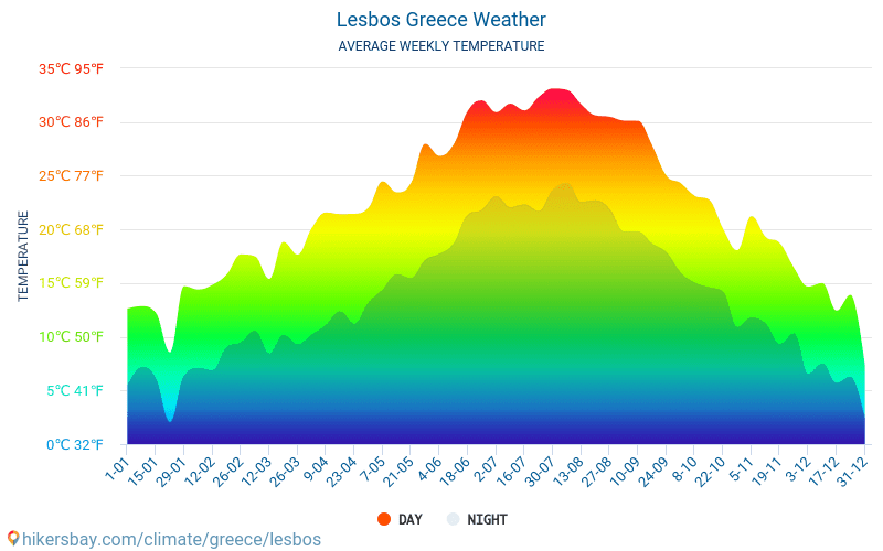 Lesbos - Average Monthly temperatures and weather 2015 - 2020 Average temperature in Lesbos over the years. Average Weather in Lesbos, Greece. hikersbay.com