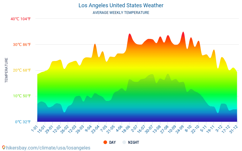 Los Angeles - Average Monthly temperatures and weather 2015 - 2020 Average temperature in Los Angeles over the years. Average Weather in Los Angeles, United States. hikersbay.com
