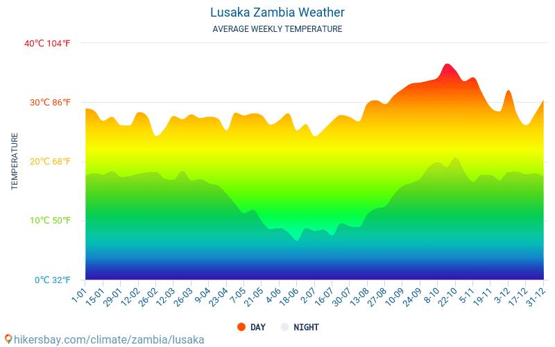 Weer in Zambia