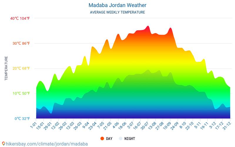 Madaba - Clima e temperaturas médias mensais 2015 - 2021 Temperatura média em Madaba ao longo dos anos. Tempo médio em Madaba, Jordânia. hikersbay.com