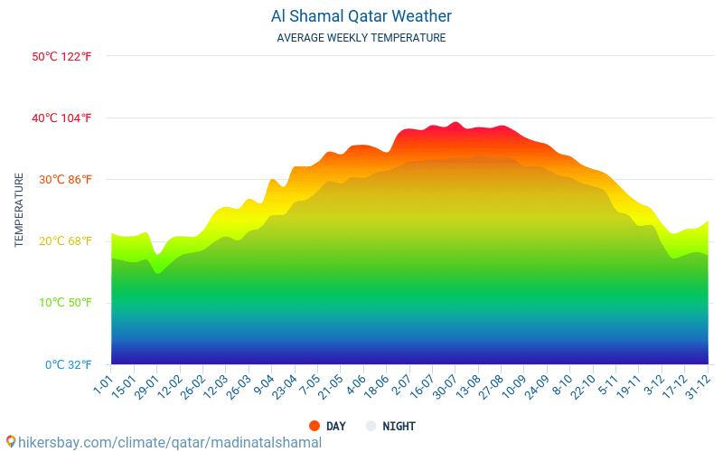 Al Shamal - Average Monthly temperatures and weather 2015 - 2020 Average temperature in Al Shamal over the years. Average Weather in Al Shamal, Qatar. hikersbay.com