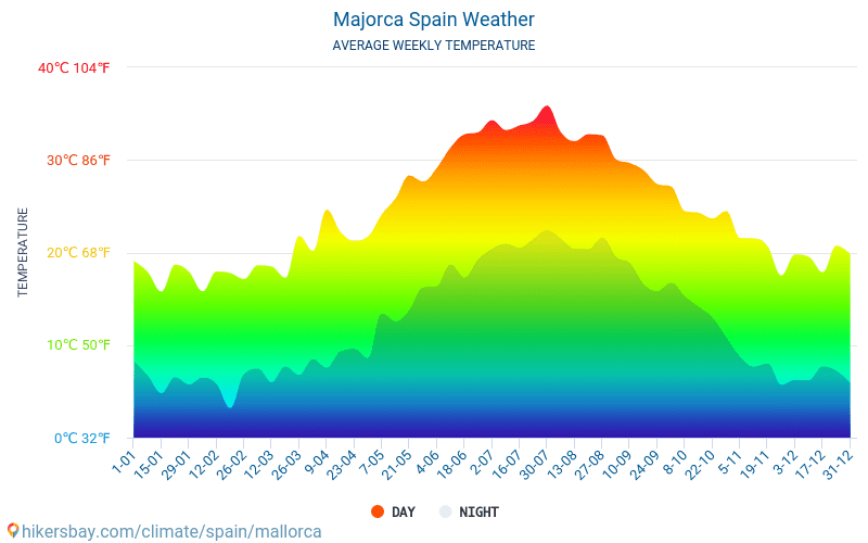 Mallorca - Temperaturi medii lunare şi vreme 2015 - 2020 Temperatura medie în Mallorca ani. Meteo medii în Mallorca, Spania. hikersbay.com