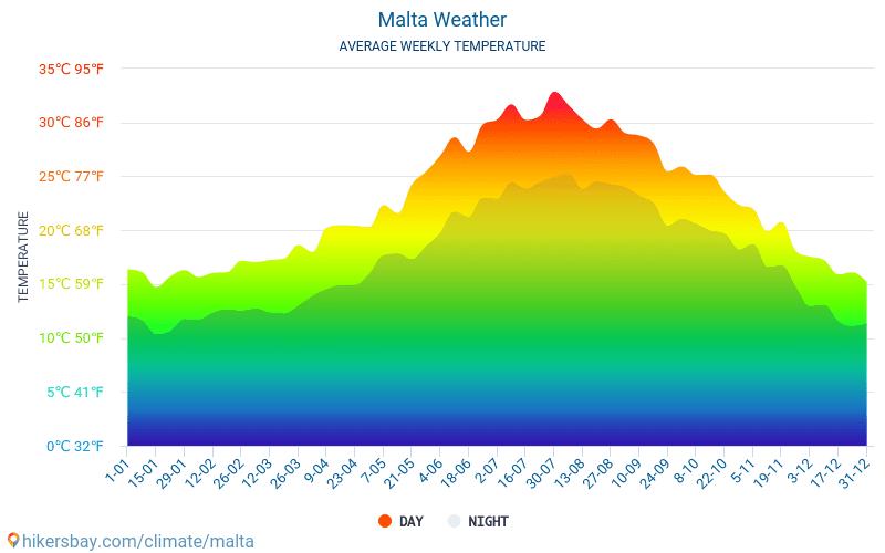 Malta - Průměrné měsíční teploty a počasí 2015 - 2021 Průměrná teplota v Malta v letech. Průměrné počasí v Malta. hikersbay.com