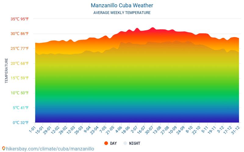 Manzanillo - Ortalama aylık sıcaklık ve hava durumu 2015 - 2021 Yıl boyunca ortalama sıcaklık Manzanillo içinde. Ortalama hava Manzanillo, Küba içinde. hikersbay.com