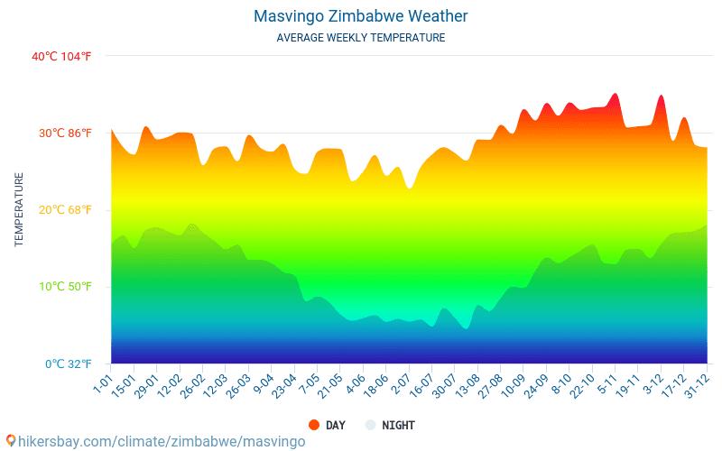 Masvingo - Monatliche Durchschnittstemperaturen und Wetter 2015 - 2021 Durchschnittliche Temperatur im Masvingo im Laufe der Jahre. Durchschnittliche Wetter in Masvingo, Simbabwe. hikersbay.com