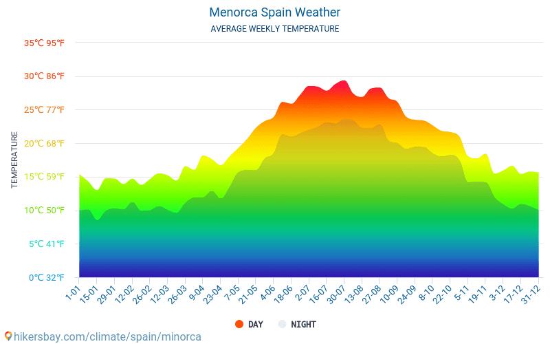 Menorca - Gjennomsnittlig månedlig temperaturen og været 2015 - 2020 Gjennomsnittstemperaturen i Menorca gjennom årene. Gjennomsnittlige været i Menorca, Spania. hikersbay.com