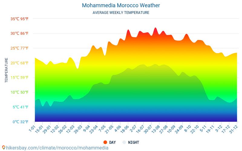 Mohammedia - Átlagos havi hőmérséklet és időjárás 2015 - 2021 Mohammedia Átlagos hőmérséklete az évek során. Átlagos Időjárás Mohammedia, Marokkó. hikersbay.com