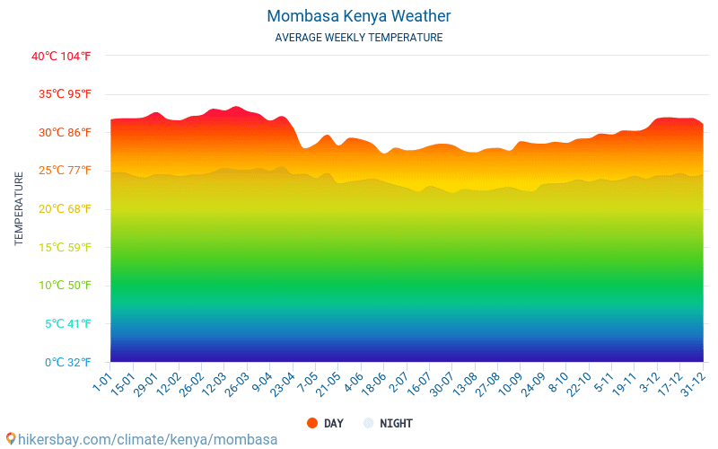 Mombasa - Monatliche Durchschnittstemperaturen und Wetter 2015 - 2021 Durchschnittliche Temperatur im Mombasa im Laufe der Jahre. Durchschnittliche Wetter in Mombasa, Kenia. hikersbay.com