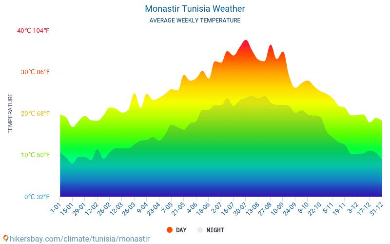 Munastır - Ortalama aylık sıcaklık ve hava durumu 2015 - 2021 Yıl boyunca ortalama sıcaklık Munastır içinde. Ortalama hava Munastır, Tunus içinde. hikersbay.com