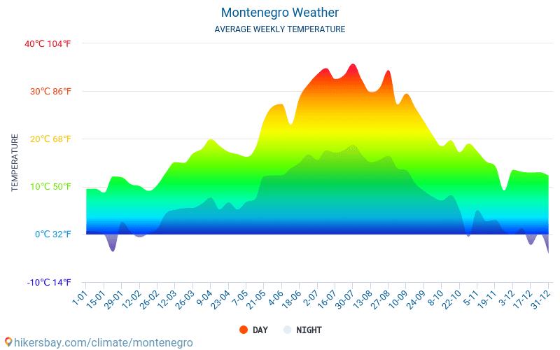 Wetter Montenegro