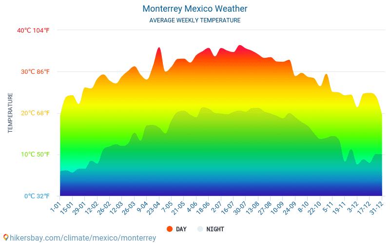 Monterrey - Ortalama aylık sıcaklık ve hava durumu 2015 - 2021 Yıl boyunca ortalama sıcaklık Monterrey içinde. Ortalama hava Monterrey, Meksika içinde. hikersbay.com