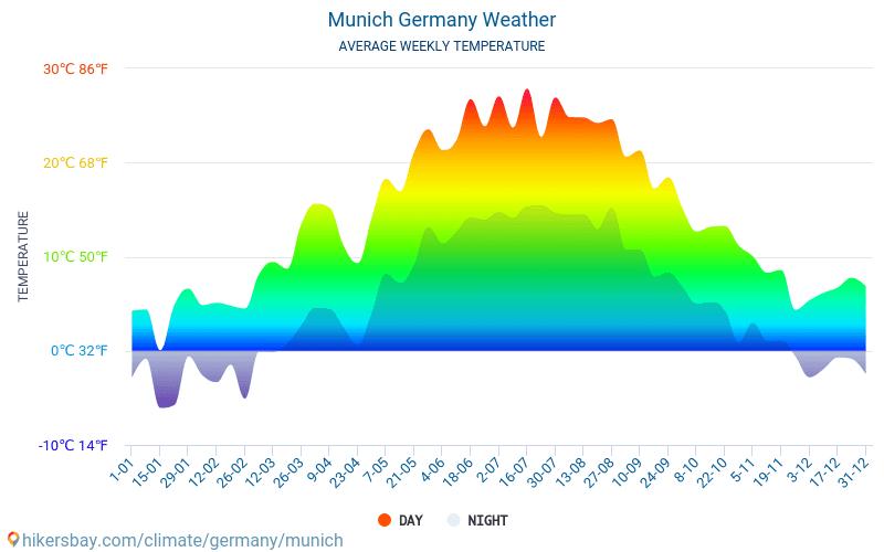 München wetter 14