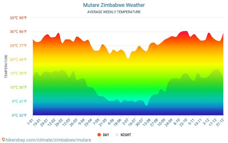 Mutare - Monatliche Durchschnittstemperaturen und Wetter 2015 - 2021 Durchschnittliche Temperatur im Mutare im Laufe der Jahre. Durchschnittliche Wetter in Mutare, Simbabwe. hikersbay.com