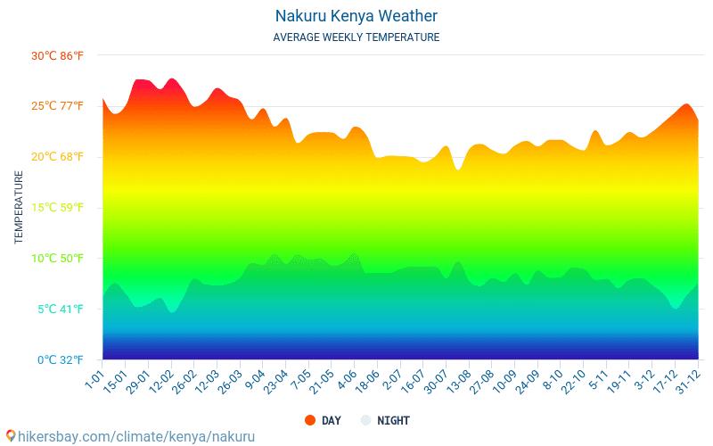 Nakuru - Clima y temperaturas medias mensuales 2015 - 2021 Temperatura media en Nakuru sobre los años. Tiempo promedio en Nakuru, Kenia. hikersbay.com