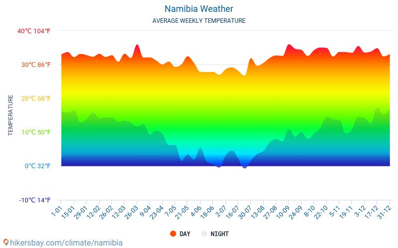 Namibia - Nhiệt độ trung bình hàng tháng và thời tiết 2015 - 2021 Nhiệt độ trung bình ở Namibia trong những năm qua. Thời tiết trung bình ở Namibia. hikersbay.com