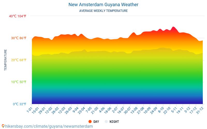 Nowy Amsterdam - Średnie miesięczne temperatury i pogoda 2015 - 2021 Średnie temperatury w Nowy Amsterdam w ubiegłych latach. Historyczna średnia pogoda w Nowy Amsterdam, Gujana. hikersbay.com