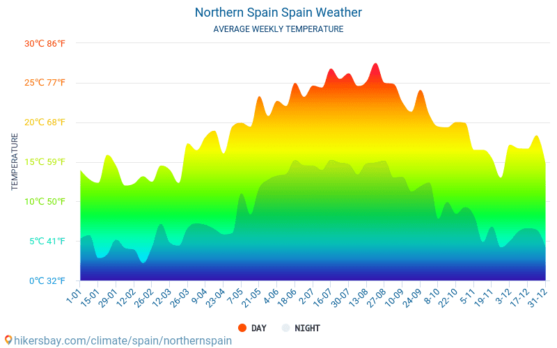 Norte da Espanha - Clima e temperaturas médias mensais 2015 - 2021 Temperatura média em Norte da Espanha ao longo dos anos. Tempo médio em Norte da Espanha, Espanha. hikersbay.com