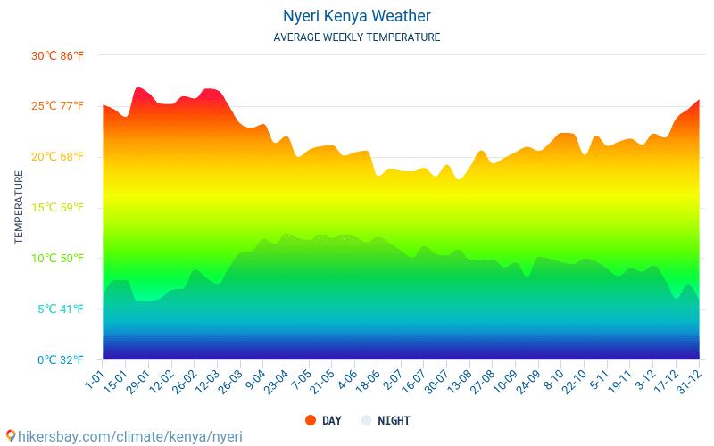 Nyeri - Genomsnittliga månatliga temperaturer och väder 2015 - 2021 Medeltemperaturen i Nyeri under åren. Genomsnittliga vädret i Nyeri, Kenya. hikersbay.com