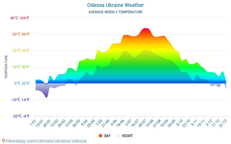 Odessa - Genomsnittliga månatliga temperaturer och väder 2015 - 2021 Medeltemperaturen i Odessa under åren. Genomsnittliga vädret i Odessa, Ukraina. hikersbay.com