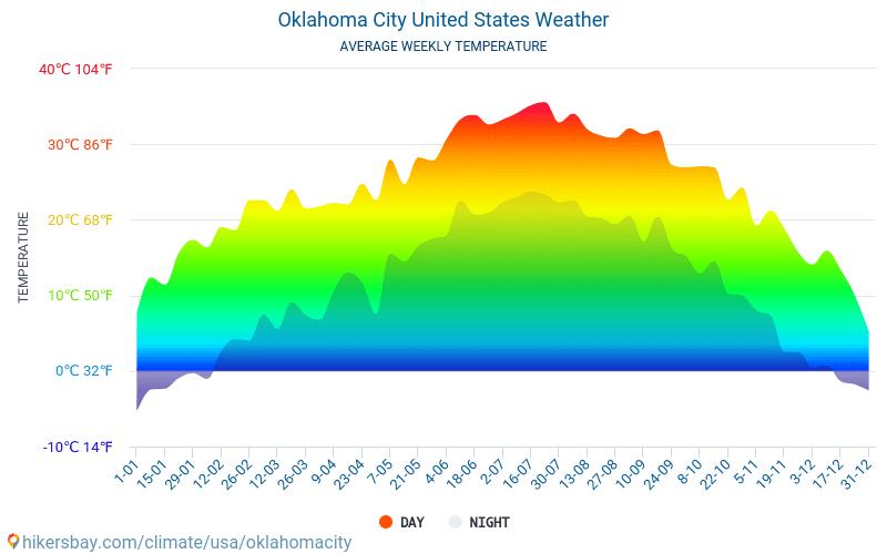 オクラホマシティ - 毎月の平均気温と天気 2015 - 2021 長年にわたり オクラホマシティ の平均気温。 オクラホマシティ, アメリカ合衆国 の平均天気予報。 hikersbay.com