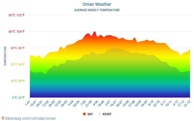 Оман - Середні щомісячні температури і погода 2015 - 2021 Середня температура в Оман протягом багатьох років. Середній Погодні в Оман. hikersbay.com