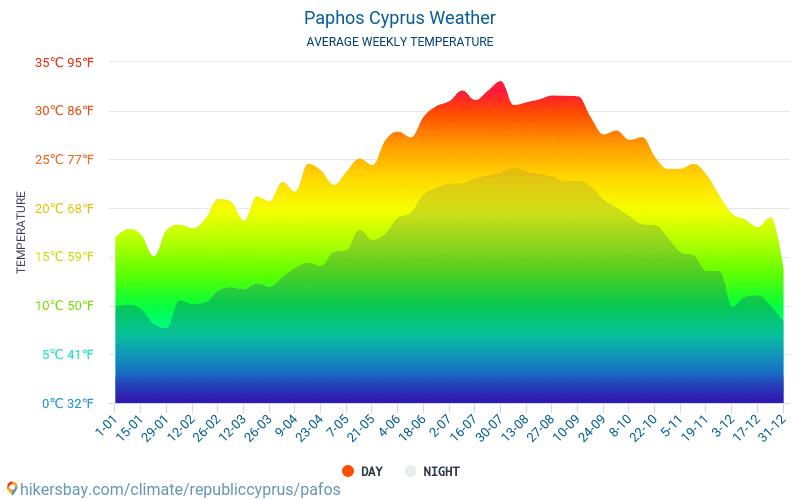 Pafos - Clima y temperaturas medias mensuales 2015 - 2021 Temperatura media en Pafos sobre los años. Tiempo promedio en Pafos, Chipre. hikersbay.com