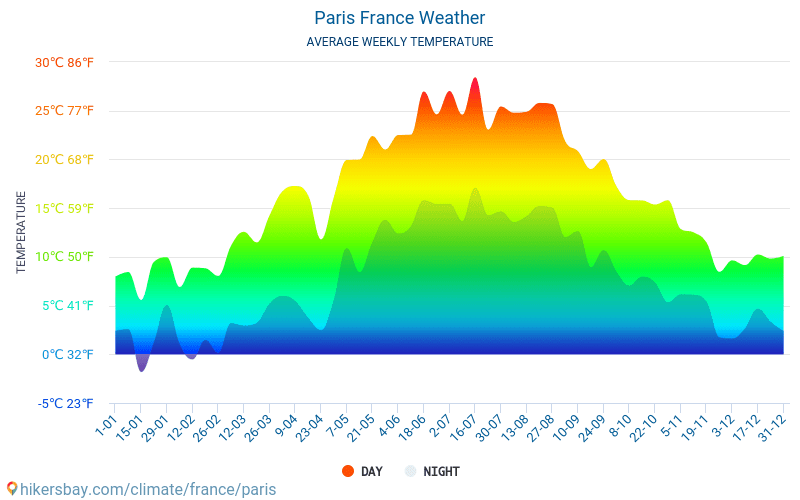 Paris - Average Monthly temperatures and weather 2015 - 2020 Average temperature in Paris over the years. Average Weather in Paris, France. hikersbay.com