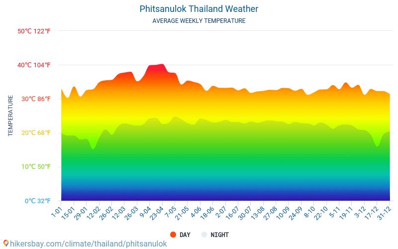 Phitsanulok - Mēneša vidējā temperatūra un laika 2015 - 2021 Vidējā temperatūra ir Phitsanulok pa gadiem. Vidējais laika Phitsanulok, Taizeme. hikersbay.com