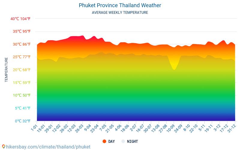 Phuket - Mēneša vidējā temperatūra un laika 2015 - 2021 Vidējā temperatūra ir Phuket pa gadiem. Vidējais laika Phuket, Taizeme. hikersbay.com