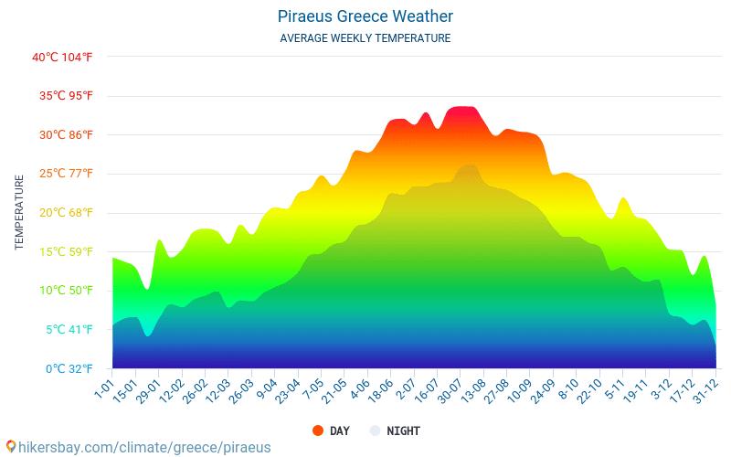 El Pireo - Clima y temperaturas medias mensuales 2015 - 2021 Temperatura media en El Pireo sobre los años. Tiempo promedio en El Pireo, Grecia. hikersbay.com