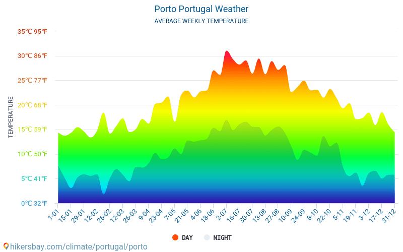 Porto - Średnie miesięczne temperatury i pogoda 2015 - 2021 Średnie temperatury w Porto w ubiegłych latach. Historyczna średnia pogoda w Porto, Portugalia. hikersbay.com