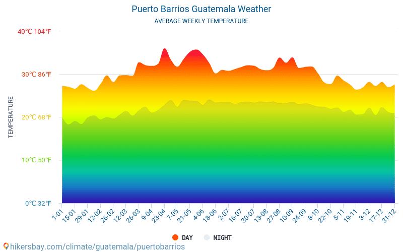 Пуерто Барріос - Середні щомісячні температури і погода 2015 - 2021 Середня температура в Пуерто Барріос протягом багатьох років. Середній Погодні в Пуерто Барріос, Гватемала. hikersbay.com