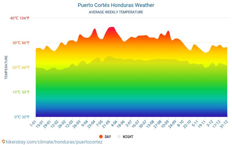 Puerto Cortés - Gemiddelde maandelijkse temperaturen en weer 2015 - 2021 Gemiddelde temperatuur in de Puerto Cortés door de jaren heen. Het gemiddelde weer in Puerto Cortés, Honduras. hikersbay.com