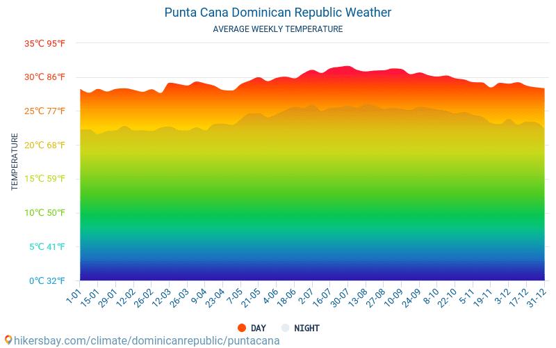 Punta Cana - Gemiddelde maandelijkse temperaturen en weer 2015 - 2021 Gemiddelde temperatuur in de Punta Cana door de jaren heen. Het gemiddelde weer in Punta Cana, Dominicaanse Republiek. hikersbay.com