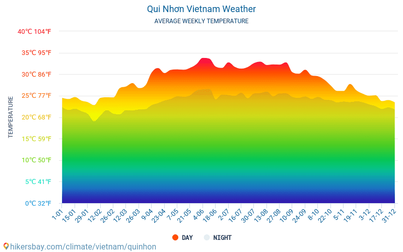 Qui Nhơn - Average Monthly temperatures and weather 2015 - 2021 Average temperature in Qui Nhơn over the years. Average Weather in Qui Nhơn, Vietnam. hikersbay.com