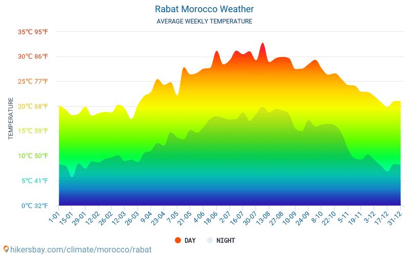 Rabat - Gennemsnitlige månedlige temperatur og vejr 2015 - 2021 Gennemsnitstemperatur i Rabat gennem årene. Gennemsnitlige vejr i Rabat, Marokko. hikersbay.com