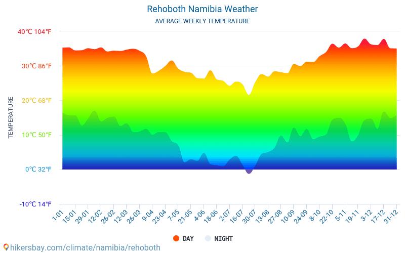 Rehoboth - Átlagos havi hőmérséklet és időjárás 2015 - 2021 Rehoboth Átlagos hőmérséklete az évek során. Átlagos Időjárás Rehoboth, Namíbia. hikersbay.com